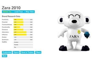 JWT dota a las marcas de BrandZ con avatares en la herramienta Brand Toys
